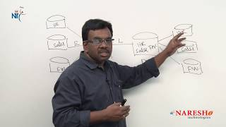 Datamarts in DWH | Data Warehouse Tutorials | Data Warehousing Concepts | Mr.Vijay Kumar