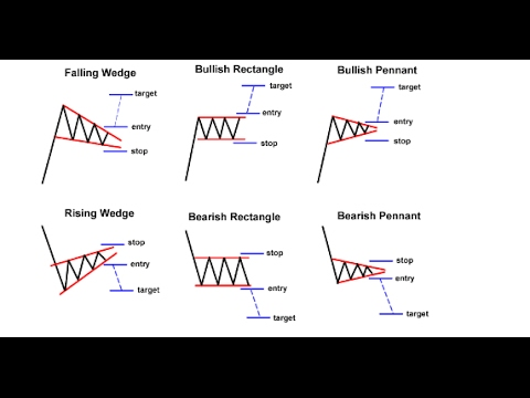 mp4 Investing Chart Patterns, download Investing Chart Patterns video klip Investing Chart Patterns