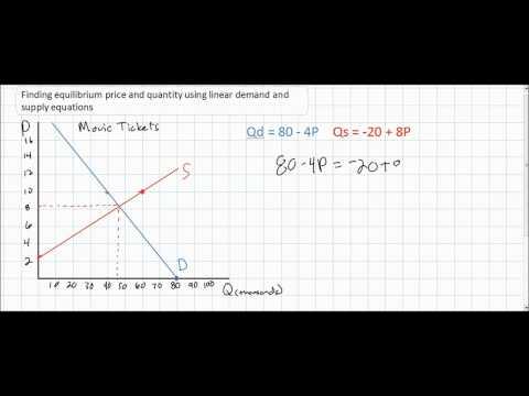 equilibrium price and quantity relationship