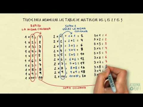 Truquillos para las tablas de multiplicar. Descomposición en columnas (vídeo enfocado a niños)