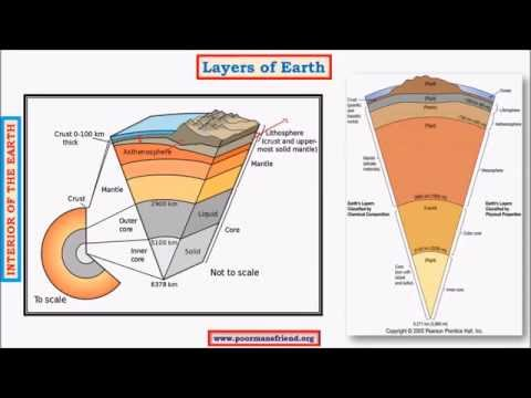 G4-Earth's Interior upsc ias:Shadow Zone of S & P waves, Crust,Core,Mantle,Earth's crust