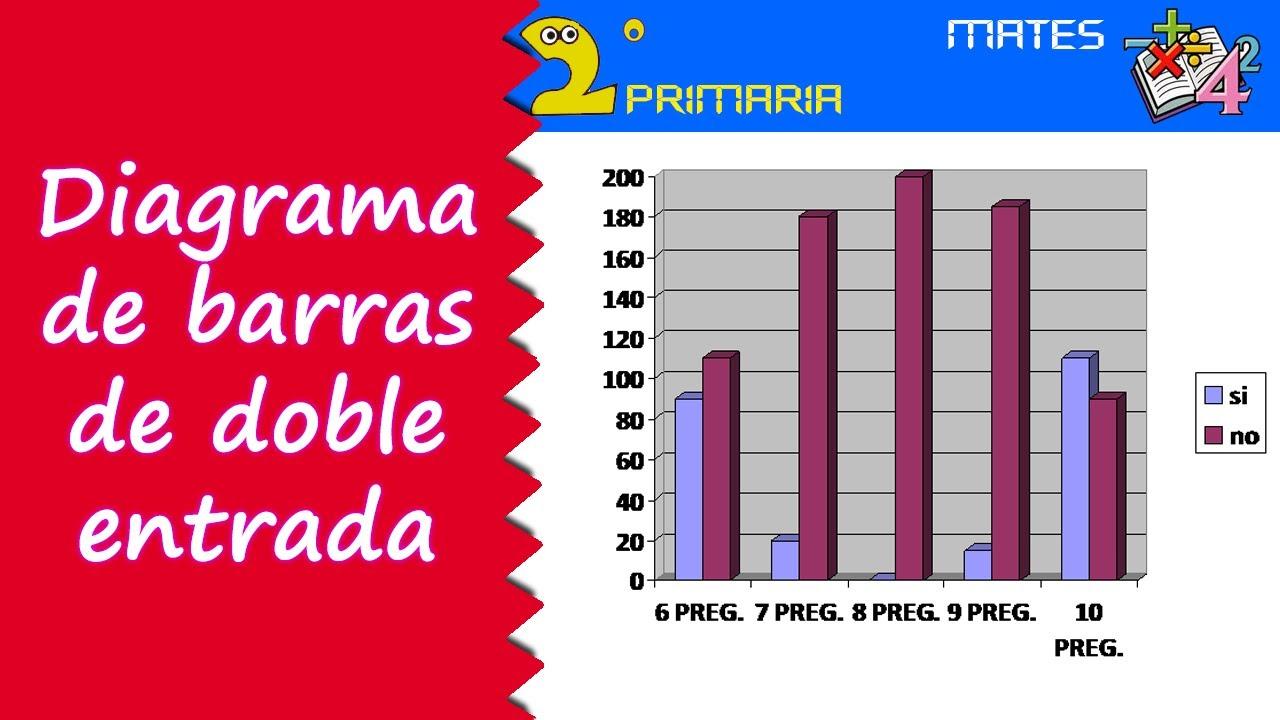 Matemáticas. 2º Primaria. Tema 6. Diagramas de barras de doble entrada
