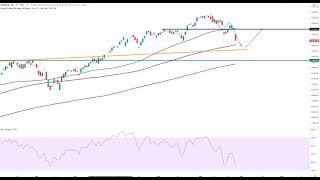 Wall Street – Die Bären üben Druck aus!