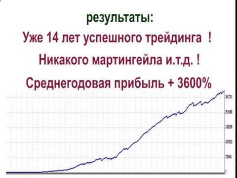 График валют на форексе