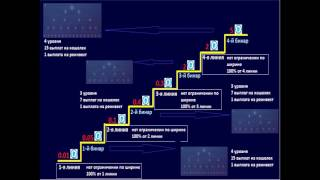 Вебинар BitcoinStep, Rich Step Алёны Авантис от 07 06 2017