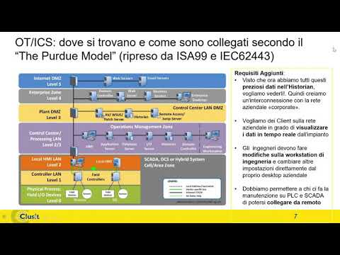 Cloud Computing, Cyber security, Industria 4.0, IoT,  internet of things, Telecontrollo, Utility