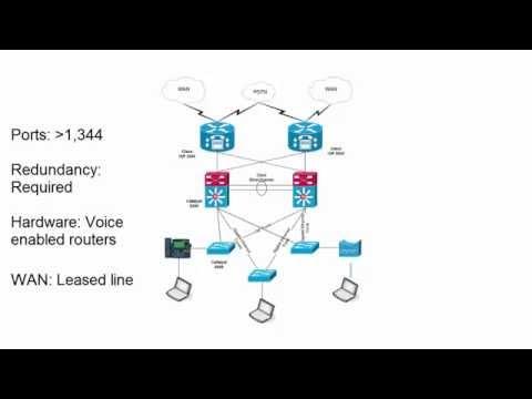 Cisco CCDA v3.0 - Design a Basic Branch Office
