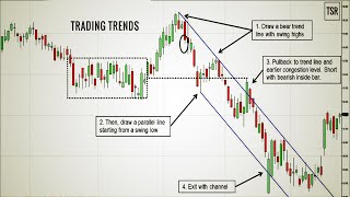 How To Identify Forex Market Trend Today|How To Trade With Trends In Forex - Learn To Trade
