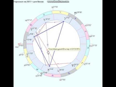 2 мая 1984 гороскоп на