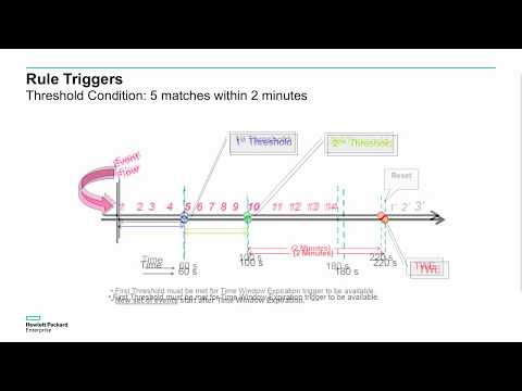 ArcSight ESM 101 training - part 5 - lists and rules - YouTube