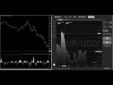 Робот на торговле на бирже