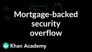 Mortgage-backed security overview | Finance & Capital Markets | Khan Academy
