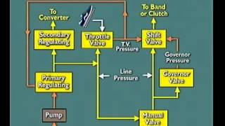Video Nguyên lý thủy lực hộp số tự động - Phần 7