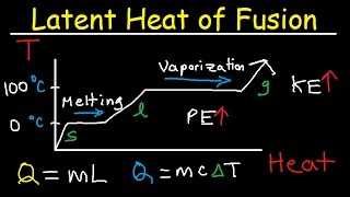 Latent Heat of Fusion and Vaporization, Specific Heat Capacity & Calorimetry - Physics