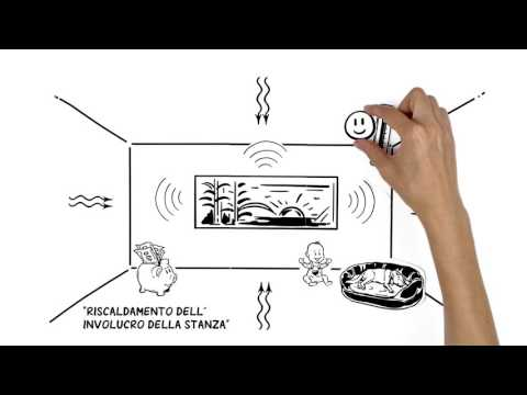 Riscaldamento a infrarossi - spiegato da OHLE
