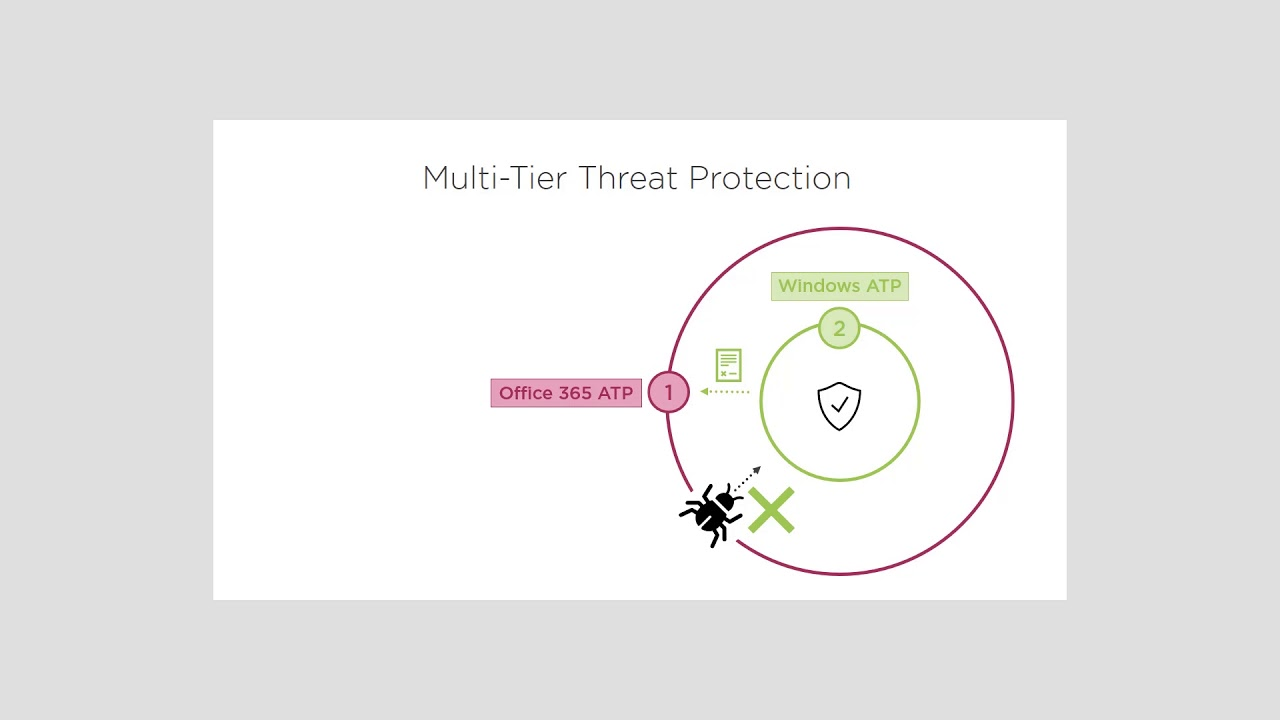 Securing the Modern Workplace with Microsoft 365 Threat Protection
