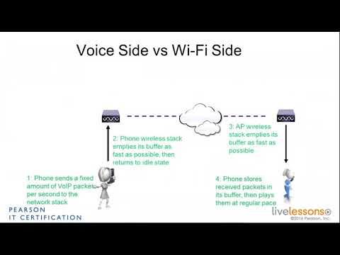 1 2 Real Time Voice Coverage   CCNA Wireless 200 355