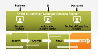 Amdocs Managed Services for Order to Activation