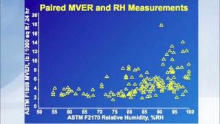 Calcium Chloride Shown to Give False Readings – RH 5 of 21