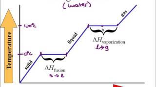 Enthalpy of Fusion & Vaporization