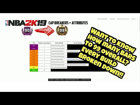 Full INDEPTH guide on how many BARS/CAP BREAKERS FOR EVERY