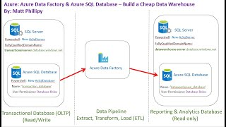 azure data factory for beginners - TH-Clip
