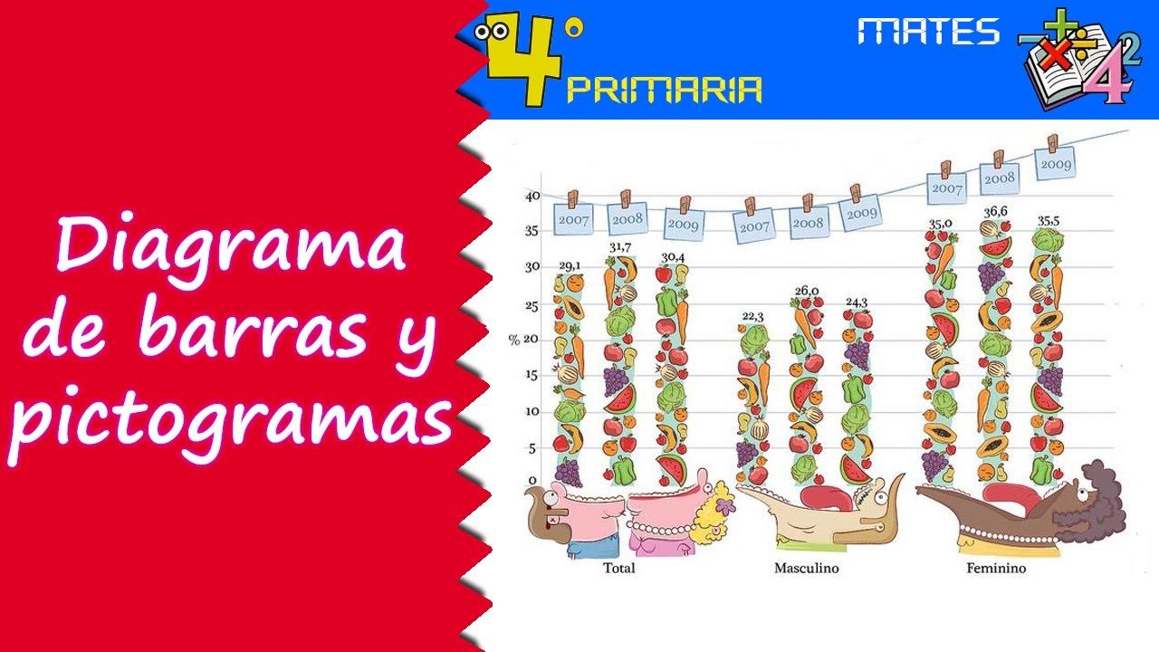Matemáticas. 4º Primaria. Tema 4. Diagrama de barras y pictogramas