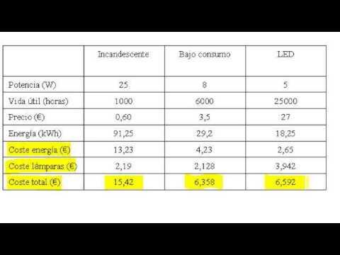 Comparativa de consumos y costes entre lámparas LED, bajo consumo y bombillas incandescentes