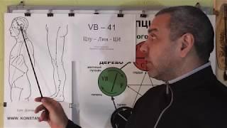 Нарушение Вестибулярного аппарата у человека. Помощь точками Акупунктуры