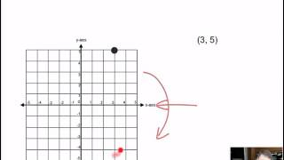 Reflecting Ordered Pairs Across the X and Y Axis