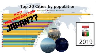 Top 20 Cities By Population (1950 2100)