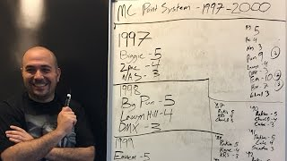Rosenberg Creates a MC Ranking System That Will Change Hip Hop Forever