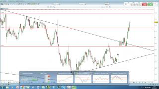 Video analisi DAX, EUR/USD, EUR/GBP e AUD/USD