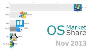 Most Popular Operating Systems (Desktop & Laptops) 2003 - 2019