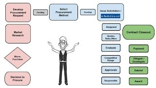 Stage 2, Step 5 - Selecting the Procurement Method