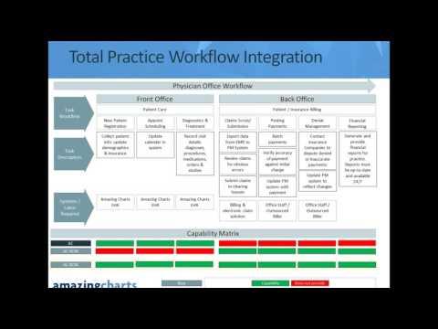 Webinar: Amazing Charts Revenue Cycle Management (RCM ...