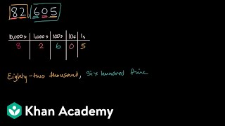 Writing numbers in words and standard form
