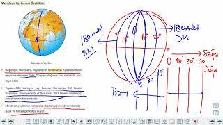 Eğitim Vadisi TYT Coğrafya 3.Föy Coğrafya Koordinat Sistemi 2 (Meridyen ve Özellikleri) Konu Anlatım Videoları