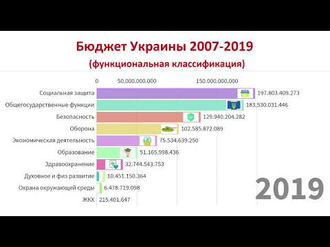 Как менялся Бюджет Украины 2007-2019