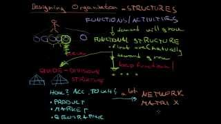 Organizational Structures - Introduction