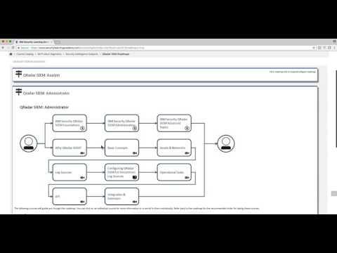 Free QRadar training: IBM Security Learning Academy - YouTube