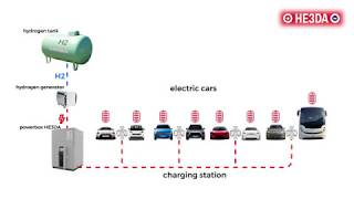 HE3DA Scheme of charging stations for electromobiles with a hydrogen generator