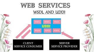 Web Services Tutorial - What is WSDL and UDDI in Hindi | part 3
