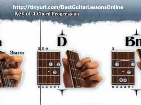 Learn How To Play The Guitar Fast & Easy - Best Guitar Video Lessons Online