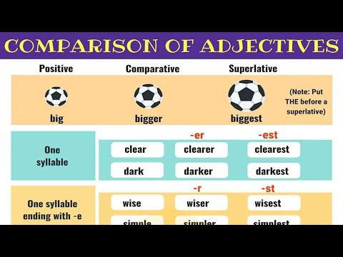 Comparison of Adjectives: Comparative and Superlative Adjectives in English Grammar