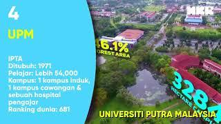 10 Universiti Terbaik Malaysia Tahun 2017 Agak Mengejutkan!