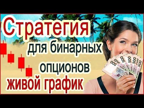 Бинарные опционы для начинающих в рублях