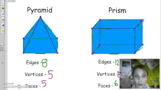 3D objects - Edges, Vertices, Faces and Bases