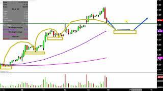 Aurora Cannabis Inc. - ACB Stock Chart Technical Analysis for 01-15-2019