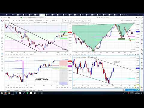 Weekly Analysis of the FX Majors 21.05.18